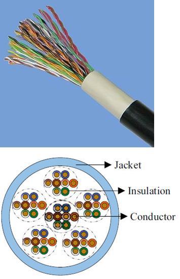 Kabel dalam Sistem Telekomunikasi